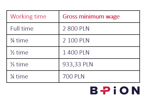 Minimum wage_hourly rate in Poland